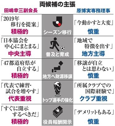 日本サッカー協会の会長選